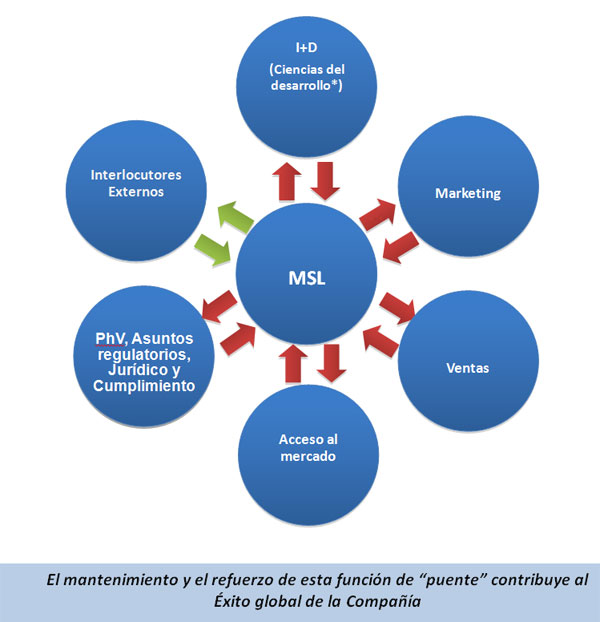 MSL (Medical Scientific Liaison): una función estratégica en la ...